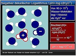 AK Kappenberg - Negat. dekad. Logarithmus